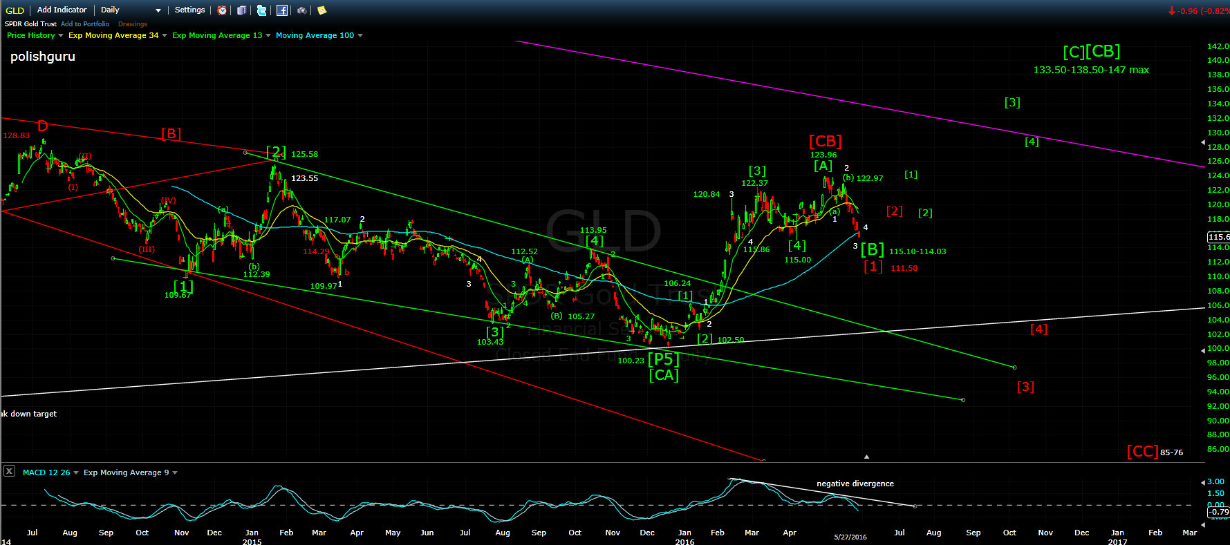 GLD friday